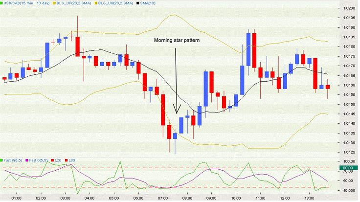 Morning Star candlestick pattern there are many variations of the Morning Star pattern.