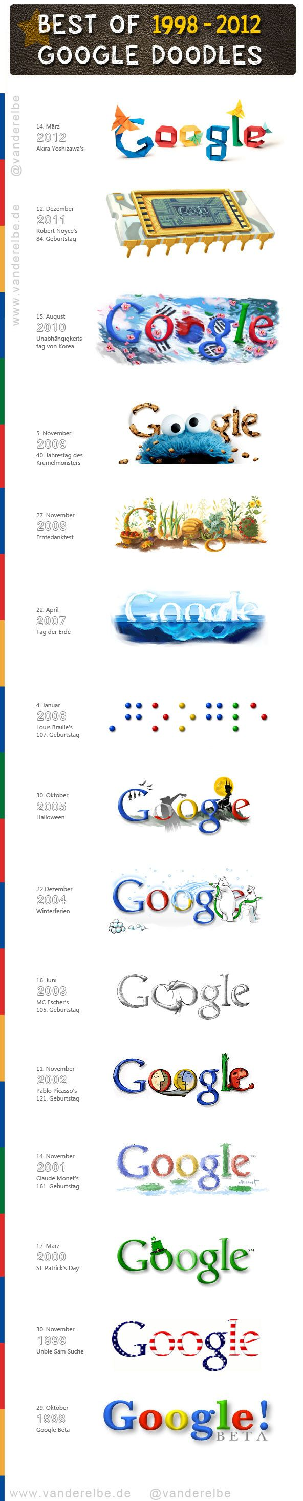 Best Of Google Doodles 1998-2012 #infografphic // Los mejores Doodles de Google 1998-2012 # (repinned by @For Your Assistance)