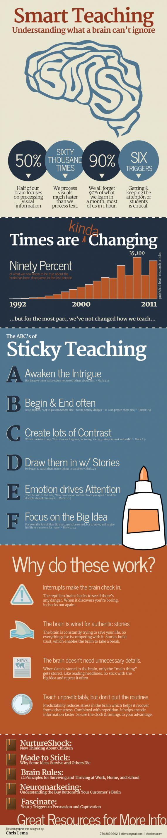 Brain teaching & presenting