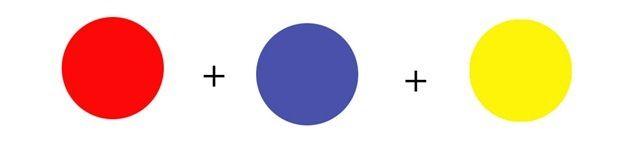 Cores primárias: São cores puras, não obtidas por nenhum mistura: vermelho, azul e amarelo. Todas as demais cores podem ser produzidas a partir dessas três cores básicas.   Cores secundárias (cores mistas puras): Resultam da mistura de duas cores primárias: verde, violeta e laranja