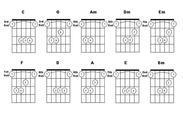 helpful bar chord charts