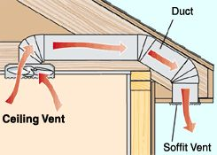 Install a vent in the bathroom