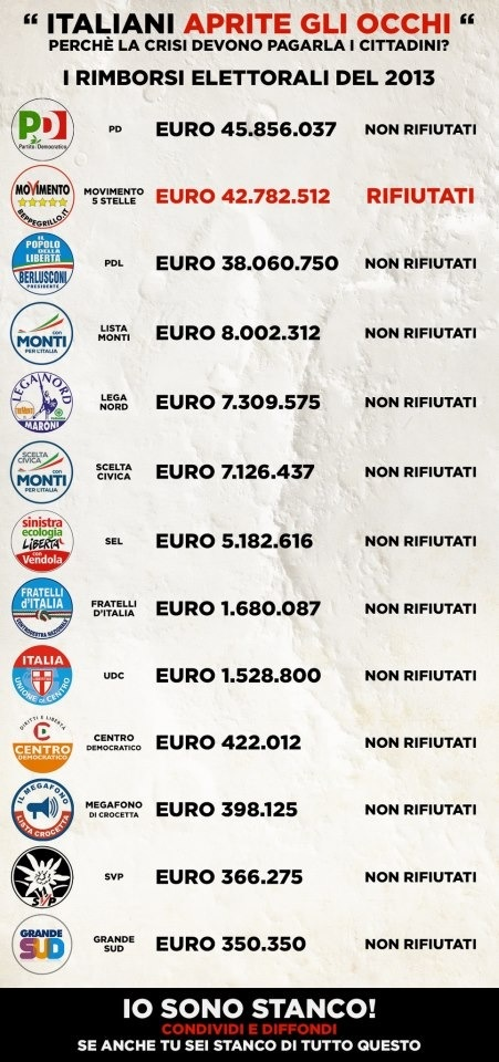 """A longtime claim: """"Italians open your eyes. M5S is the only to refuse the refunding of electoral campaign expenses"""" - Amount of money to each party (Euros)"""