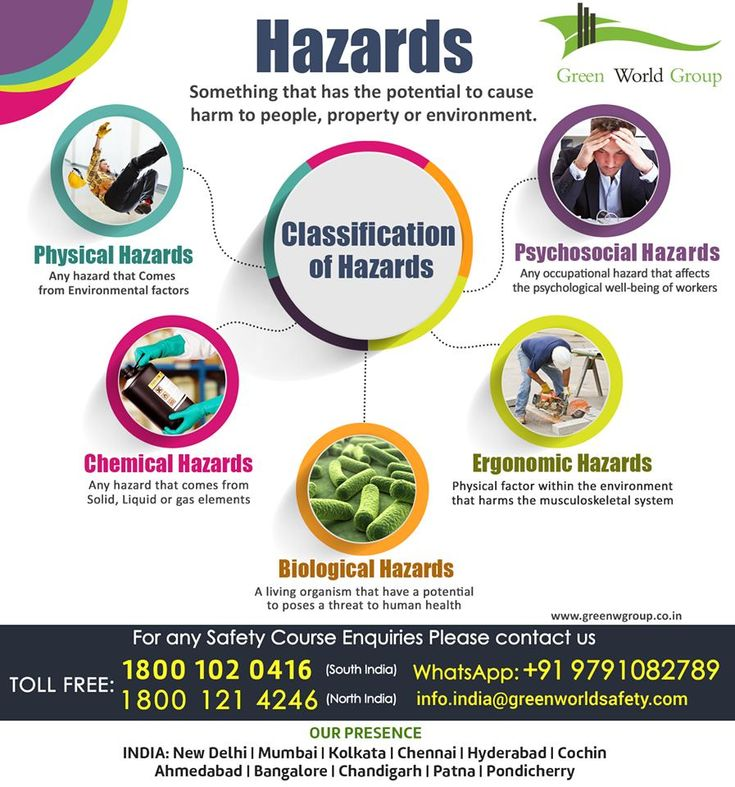 Workphazard in 2020 Workplace safety and health
