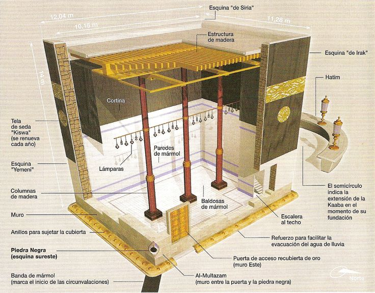 Esquema de la Kaaba