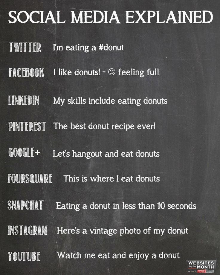 Social Media Explained for 2014 by WBTM Twitter, Facebook