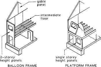 Construction Frames And Platform On Pinterest