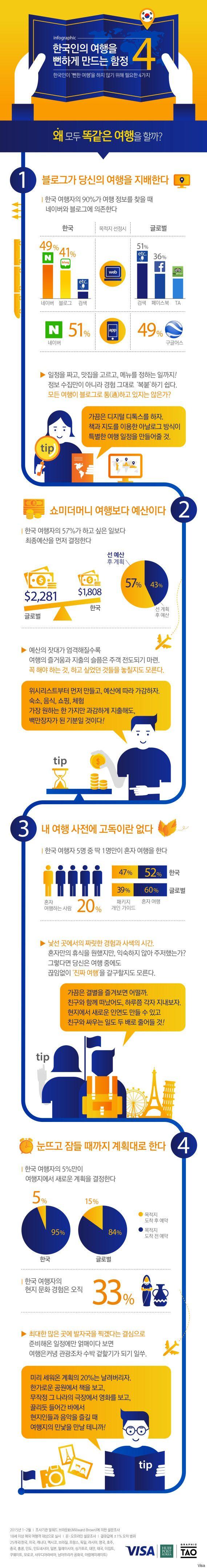 한국인의 여행을 뻔하게 만드는 4가지 함정