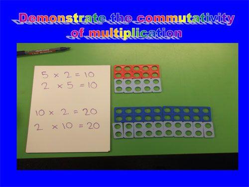 Shows commutitivity.