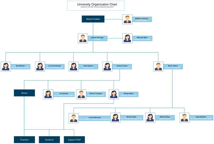 organizational-chart-templates