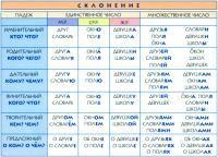 Падежи в русском языке. Таблица - Kirjastus Avita
