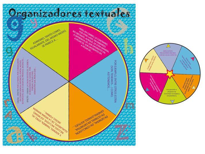 Los conectores de texto en español.