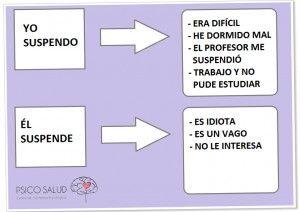 Error fundamental de atribución | Blog de Psico·Salud Tenerife. Centro de Asistencia Psicológica