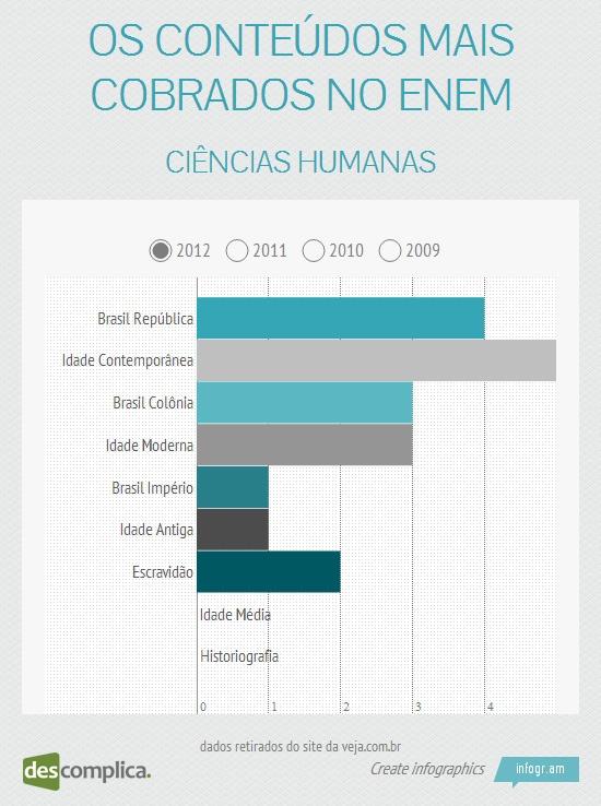 No ENEM 2012, os assuntos mais cobrados em Ciências Humanas foram Brasil República e Idade Contemporânea. Clique na imagem para estudar esses conteúdos