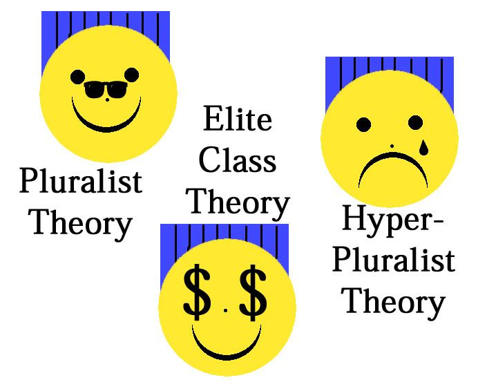 pluralist theory