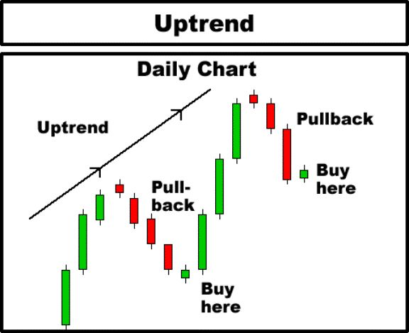 Technical Analysis Candlestick Patterns Pdf Fractal Strategy – ABCreate