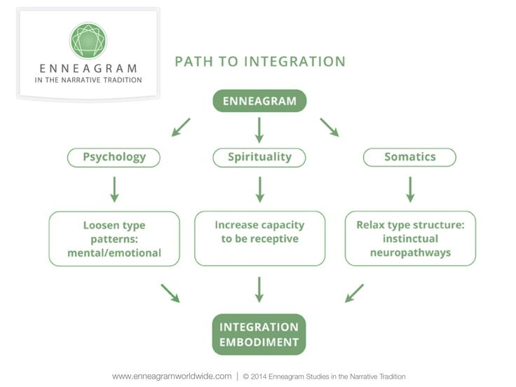 biblical integration in narrative therapy Integrate christian faith and psychological asscssn1enr in the classroom foci for  future  progran1s is that effective treatment requires effective assessment   assess1ncnt courses each  ith narrative that describes what faith integrative.