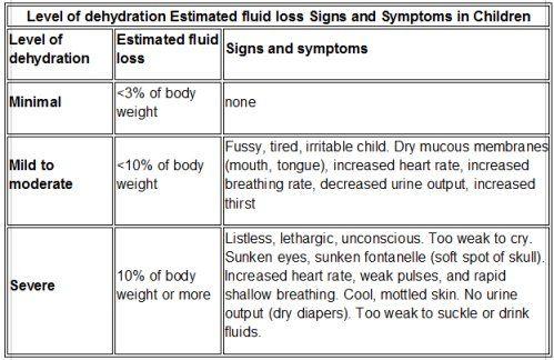 Symptoms Of Dehydration   Dehydration in Children   Pinterest