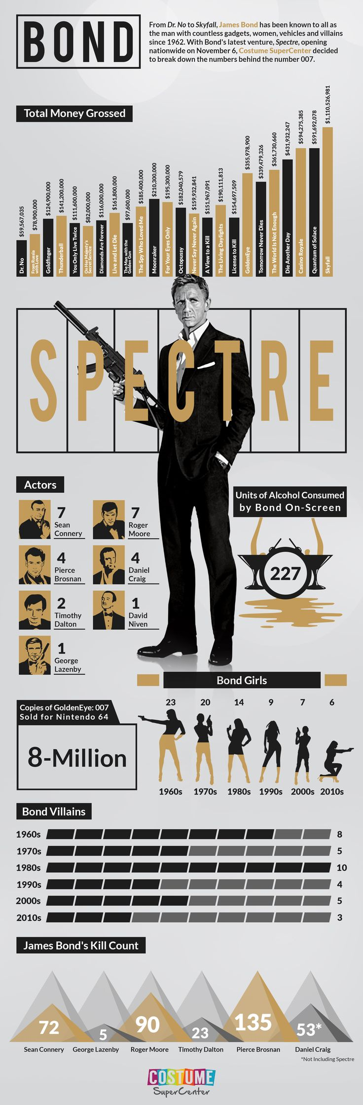 James Bond #Infographic in time for the #Spectre premiere!