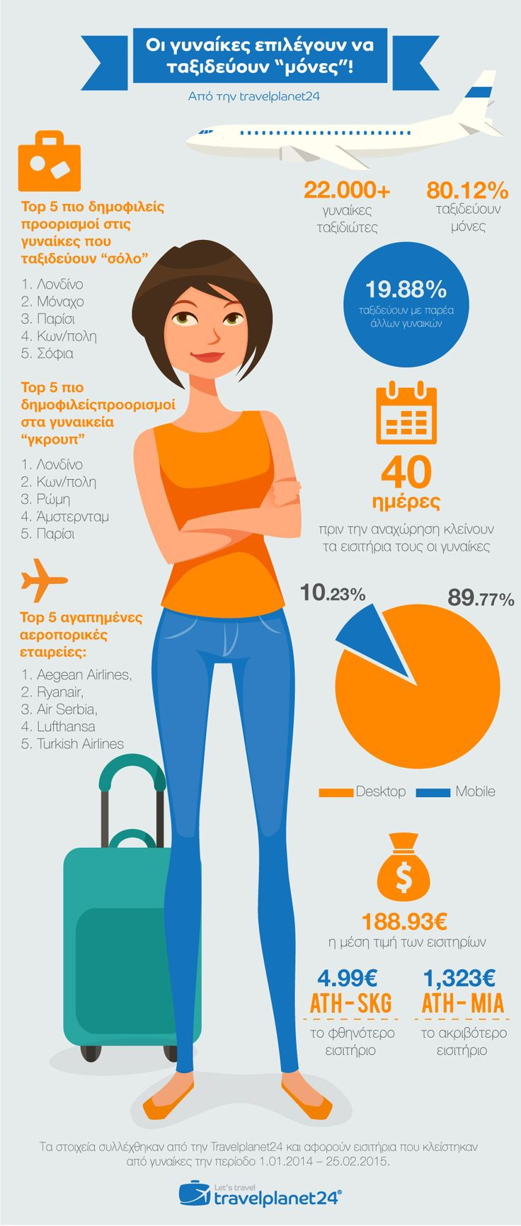 Solo Holidays - How Women Travel in Greece #travelplanet24 #infographic