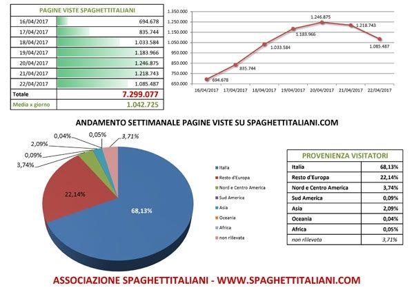 Andamento settimanale pagine viste su spaghettitaliani.com dal giorno 16/04/2017 al giorno 22/04/2017
