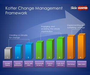 kotter change management template for powerpoint presentations is a