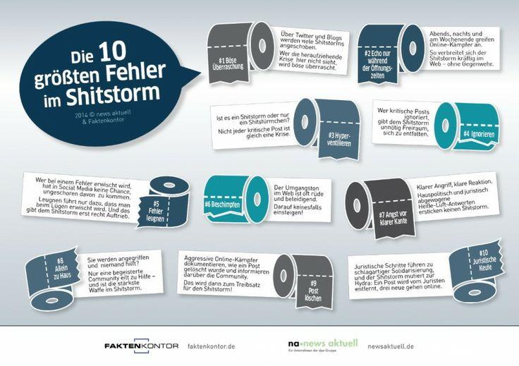 Leugnen, ignorieren, beschimpfen: Die zehn größten Fehler im #Shitstorm-Management. (Infografik: newsaktuell und Faktenkontor)