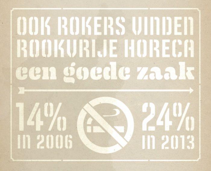Niet roken wordt steeds normaler. In 2003 vond 42% van de Nederlanders roken in restaurants niet meer kunnen, in 2013 was dat bijna verdubbeld naar 83%.