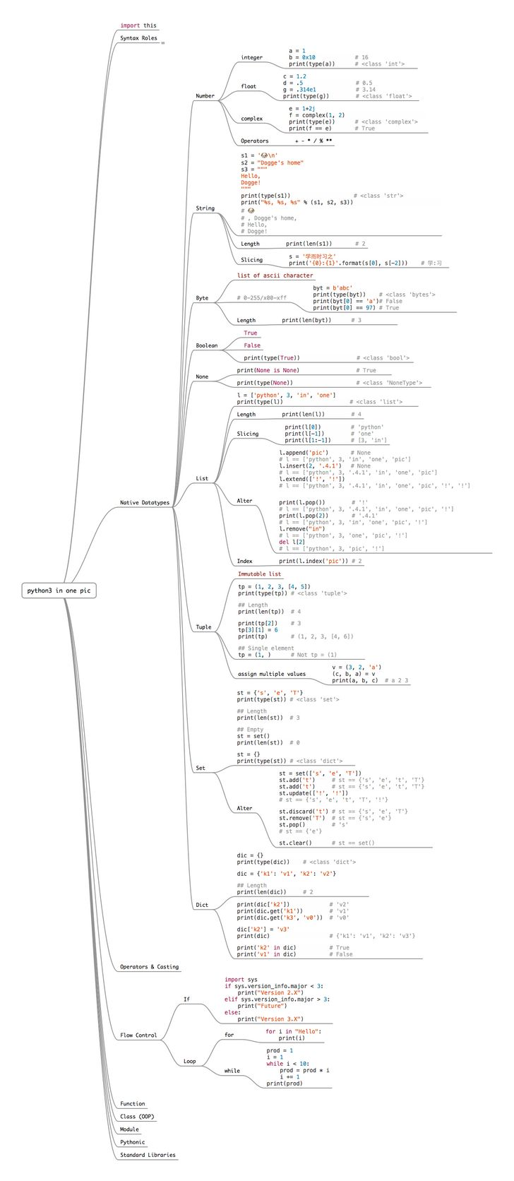 (Learn) Python in only one image! You're welcome :) – Ludwig Van