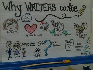 Writers workshop. Lesson 1: create anchor chart, demonstrate illustration (sth simple like doing shopping)