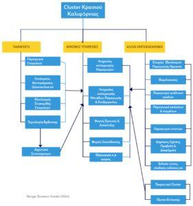 Τι είναι τα επιχειρηματικά Clusters. Παράδειγμα κρασιού Καλιφόρνιας