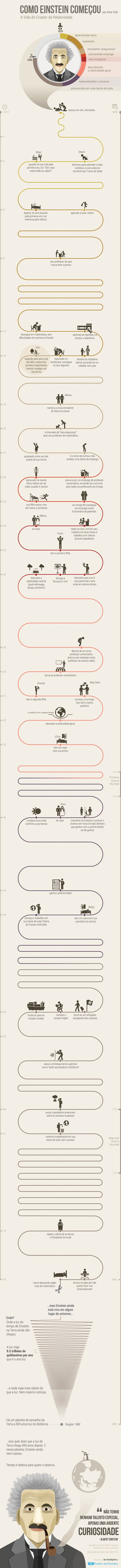 Infográfico: como Einstein começou.