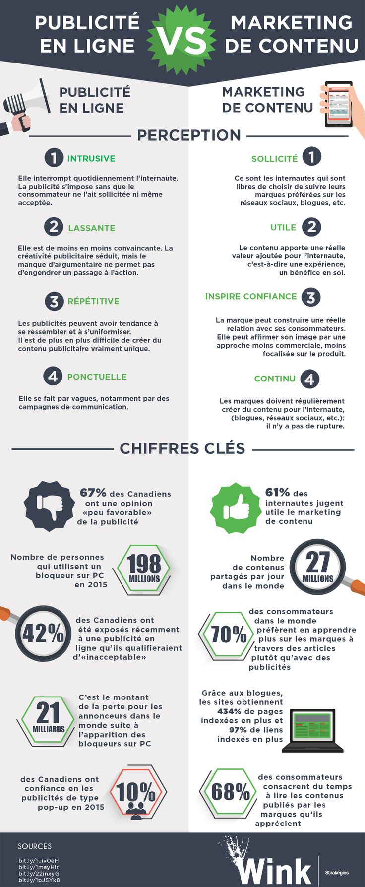 infographie marketing de contenu publicite