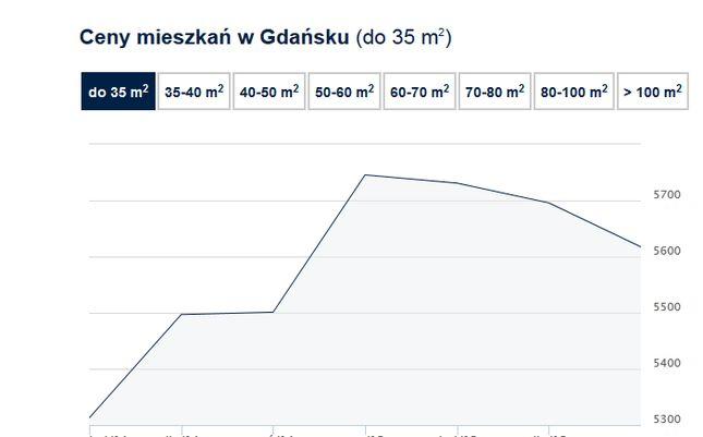 Ceny transakcyjne mieszkań - Gdańsk, I kw. 2014 - III kw. 2015 r. Kliknij, aby zobaczyć szczegóły