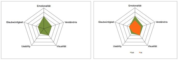 Netzdiagramm-Conversion-Analyse