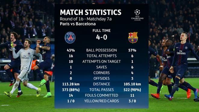 Covesia.com - Klub raksasa Spanyol, Barcelona dicukur 0-4 oleh tim tuan rumah Paris St Germain, di Paris, Rabu dinihari.Gol-gol PSG dicetak Angel Di Maria pada...