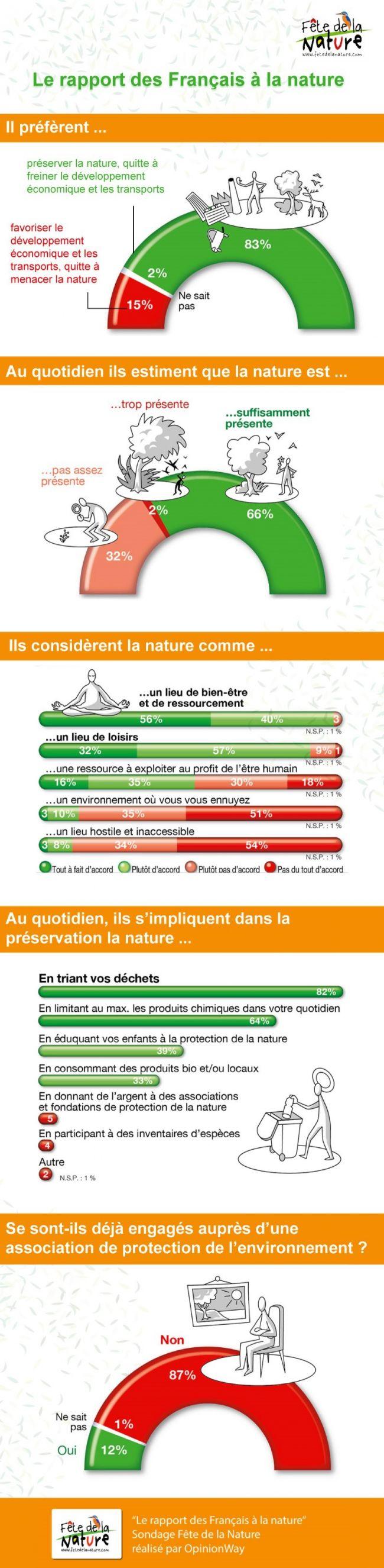 Rapport des français à la nature