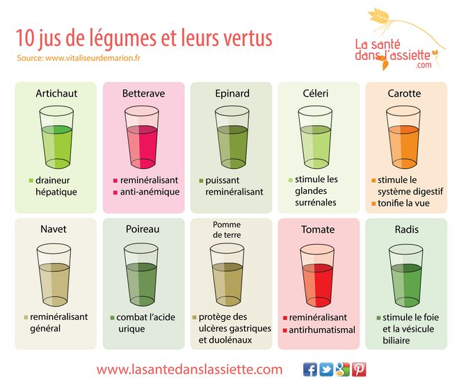 Jus de légumes & bienfaits