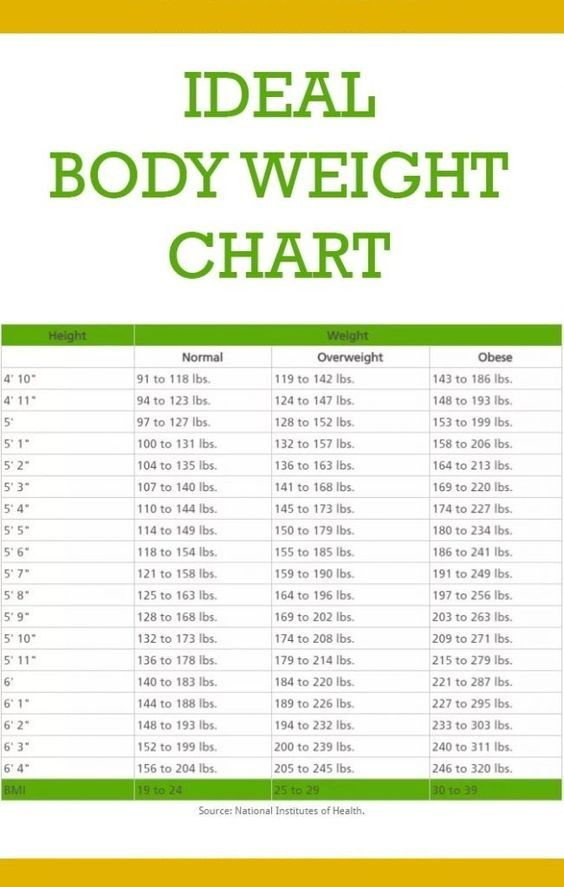 This Is How Much You Should Weight According To Your Age, Body Shape And Height