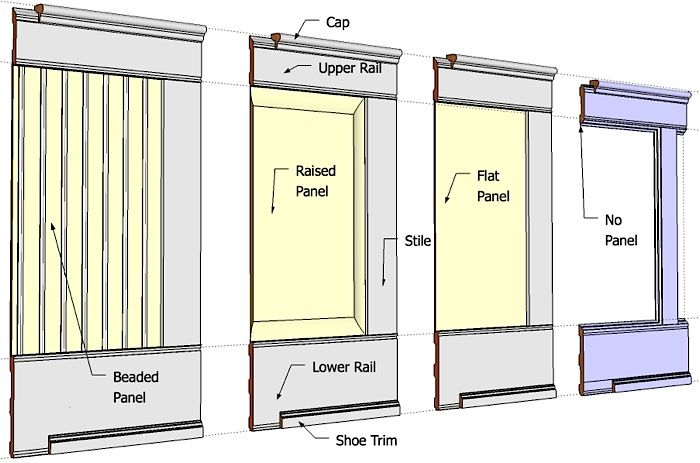 Wainscoting Kits - Flat Beaded, Raised & Wall Paneled Wainscoting System