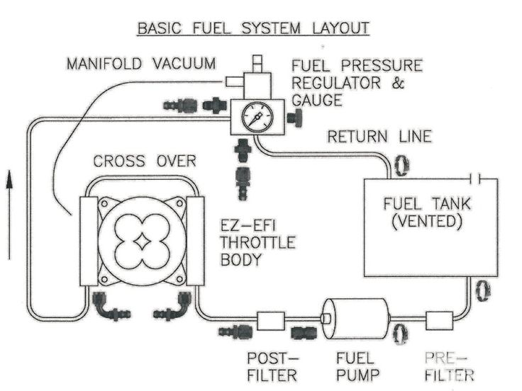 fuel pressure regulator installation  Google Search | auto | Diagram, Design