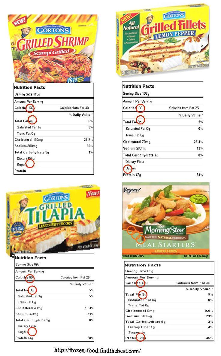 Low calories diet chart
