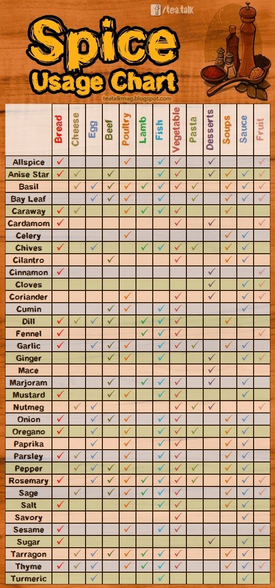 Spice Usage Chart Spices are essential for the flavor and aroma in the food.Have you ever wonder that if you have some cheat sheet where ...