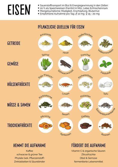 Vegane Eisenquellen – Veganer Spickzettel Eisen als Download. #vegan #gesund #ei…