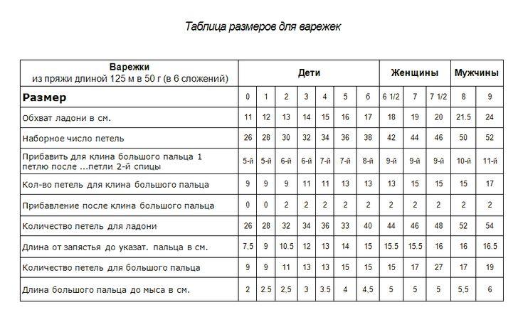 Таблица размеров варежек 1