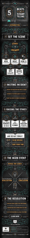 The Five Beats Of #Storytelling - #digitalstorytelling #irresistiblestorytelling