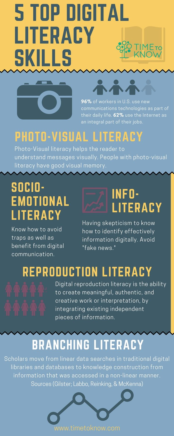 Digital literacy is the set of competencies required for full participation in a knowledge society. Here most essential digital literacy skills.