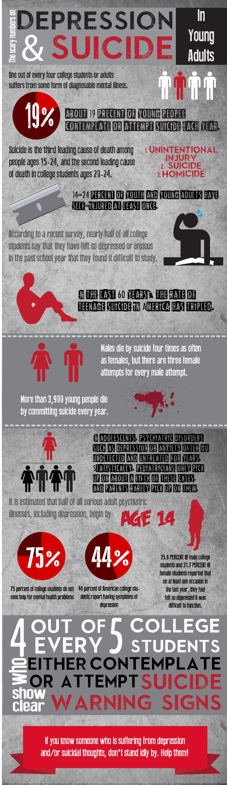 Scary statistics on the rates of depression and suicide in young adults (high school and college students).