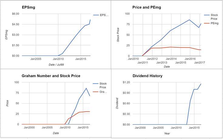 Delphi Automotive PLC Valuation - February 2017 $DLPH