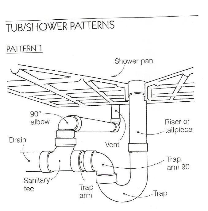 Best 25 Plumbing Vent Ideas On Pinterest Bathroom Plumbing Plumbing And Sewer Line Repair
